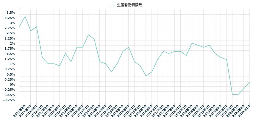 生産者物価指数
