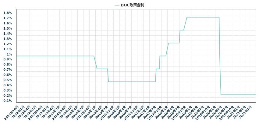 BOC政策金利