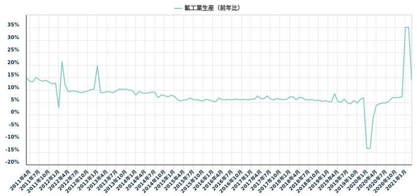 鉱工業生産(前年比)