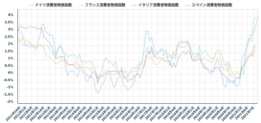 ユーロ圏主要国消費者物価指数