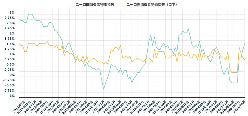 ユーロ圏消費者物価指数