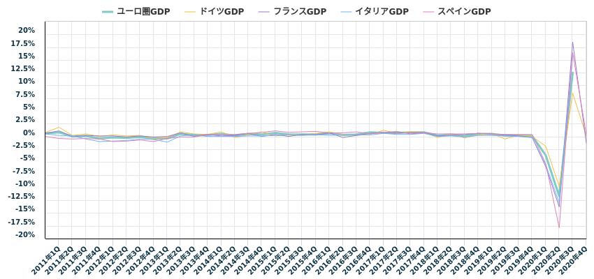 ユーロ圏GDP