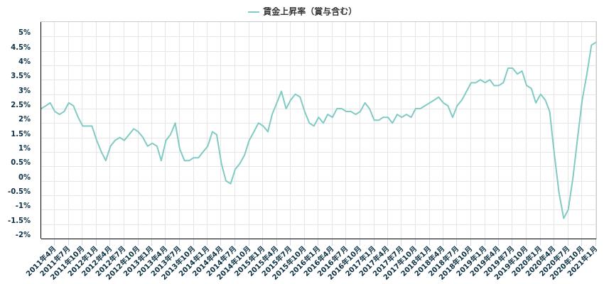 賃金上昇率(賞与含む)