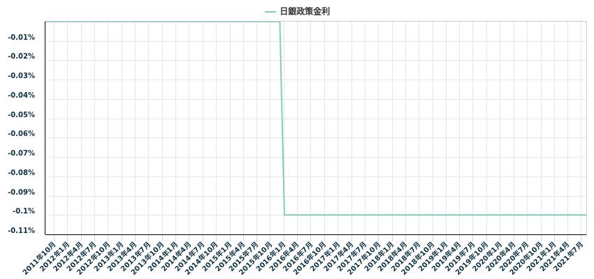 日銀政策金利
