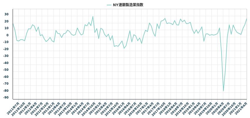 NY連銀製造業指数