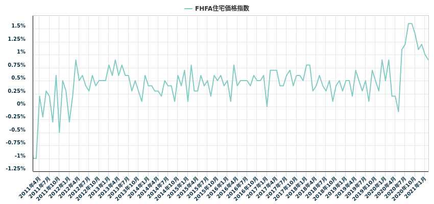 FHFA住宅価格指数