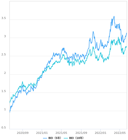 米国のブレイクイーブンインフレ率(BEI)の推移