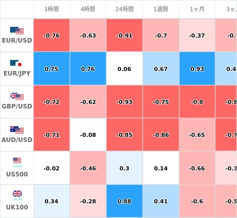 相関性ヒートマップ USD/JPY