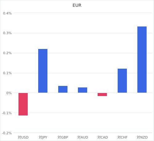 通貨別強弱グラフ EUR