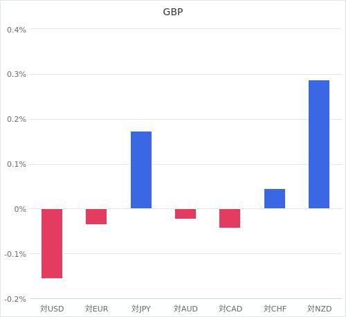通貨別強弱グラフ GBP