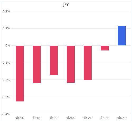 通貨別強弱グラフ JPY