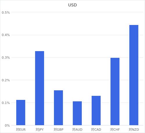 通貨別強弱グラフ USD
