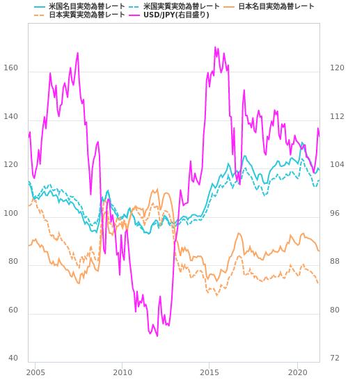 2国間の実効為替レートの比較