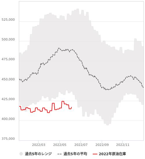 週間原油在庫と天然ガス貯蔵量(EIA)
