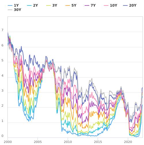 米国債利回りの推移