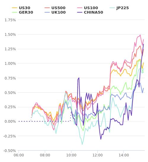 株価指数変化率 主要通貨