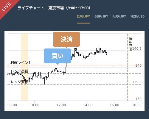 市場開始レンジ戦略