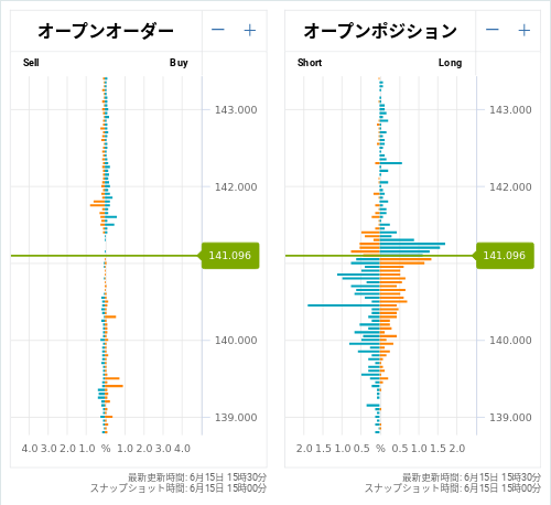OANDA オープンオーダー / オープンポジション EUR/JPY