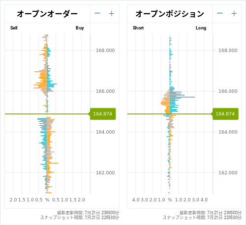OANDA オープンオーダー / オープンポジション GBP/JPY