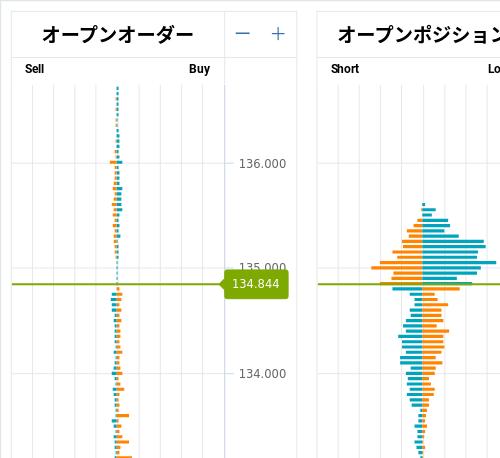 OANDA オープンオーダー / オープンポジション USD/JPY