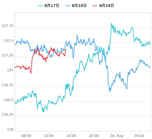 値動き比較チャート EUR/JPY