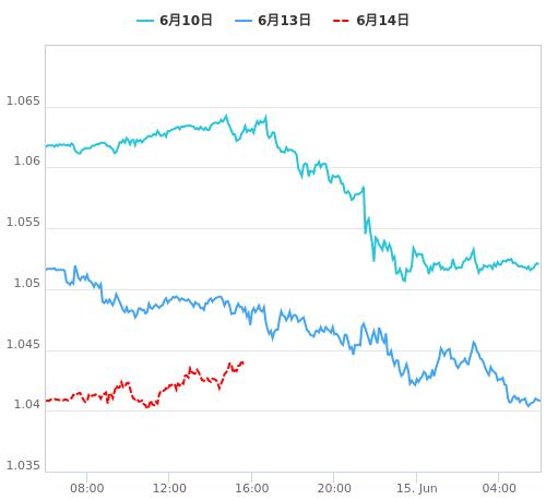 値動き比較チャート EUR/USD