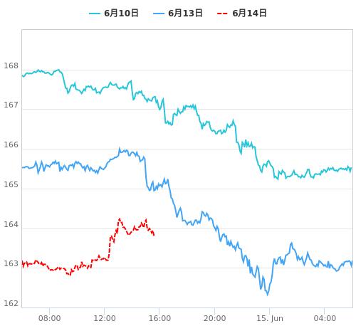 値動き比較チャート GBP/JPY
