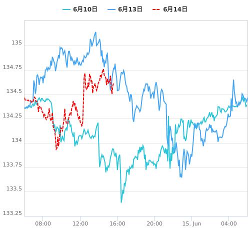 値動き比較チャート USD/JPY