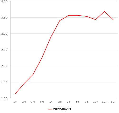 日本国債のイールドカーブ